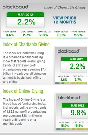 Nonprofit Fundraising Results Slow Down According to the Blackbaud Index