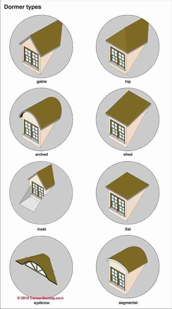 Dormers in different shapes and sizes