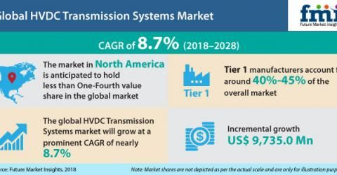 Market Research On Global Hvdc Transmission Systems Energy Management Renewable Energy Systems Transmission