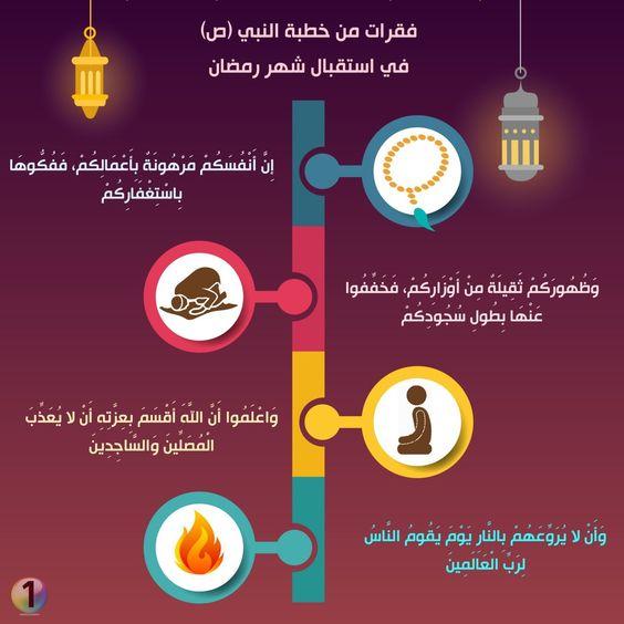 Pin By Ahmed Alabdullah On رمضان Aiga Uig Pie Chart