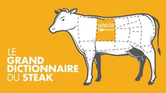 Entrecôte  http://www.casatv.ca/a-table/le-steak-10-coupes-a-decouvrir/page-8