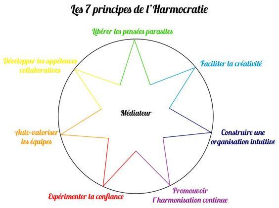 principes harmocratie: