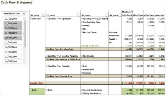 Cash Flow Statement in Power Pivot Excel \ BI Pinterest Cash - cash flow statement template