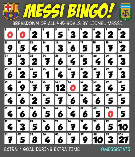 #MESSIBINGO! These are the minutes in which Messi still has not scored for club and country