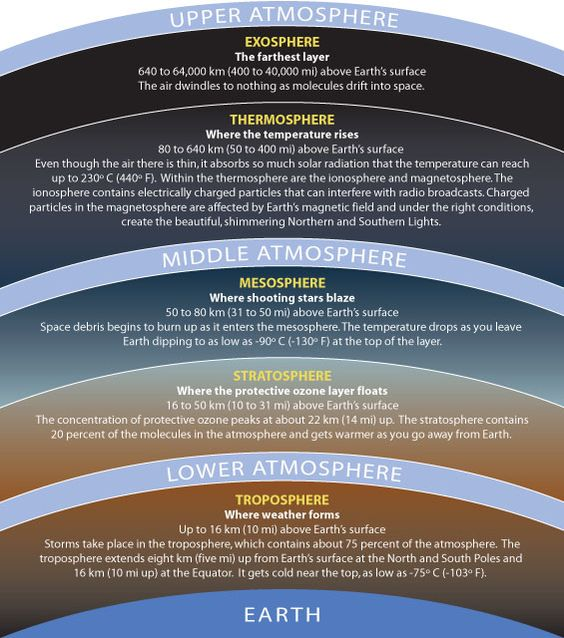#Week20: illustration of the layers of the atmosphere   CC ...
