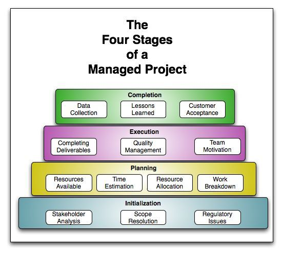 project management and work breakdown structure Work breakdown structure (wbs) refers to a portion of a total project management plan that is used by the project management team to organize a project into manageable objectives and create.