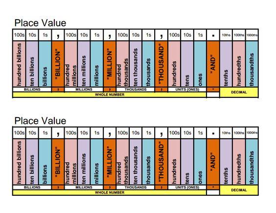 Place Value Worksheets : decimal place value worksheets 5th grade ...