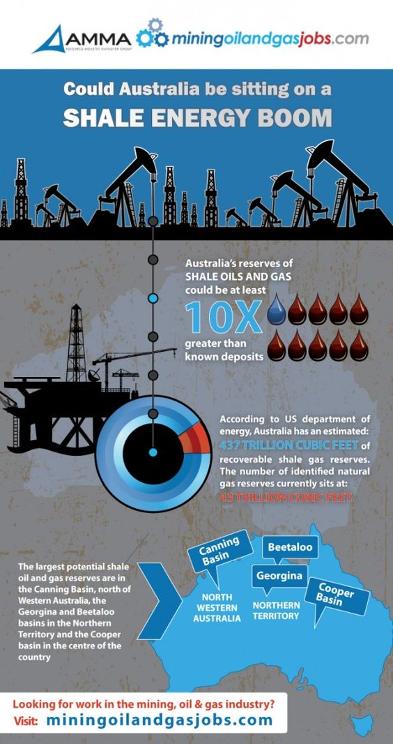 Could Australia be sitting on a SHALE ENERGY BOOM?  {I Dominick Russo have discovered it right here in my hometown of Hoboken N.J. and! that's a FACT....... + + +)