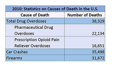 prescription drugs overdose statistics