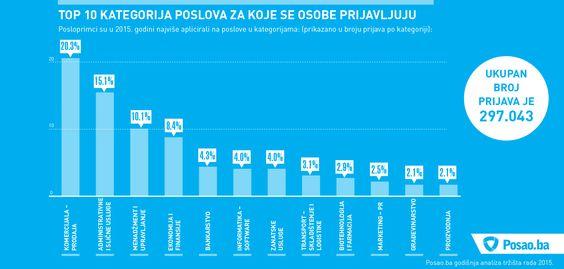 Kategorije poslova na koje se poslotražioce najviše prijavljuju. Podaci Posao.ba godišnje analize tržišta rada BiH za 2015. godinu.