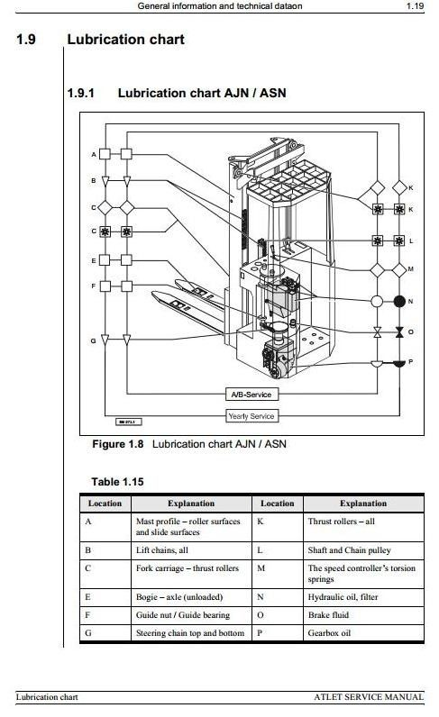 Atlet Reach Truck Ajn 1000 1250 Asn 1250 1600 2000 1620 Atf 1000 Workshop Service Manual Trucks Manual Workshop