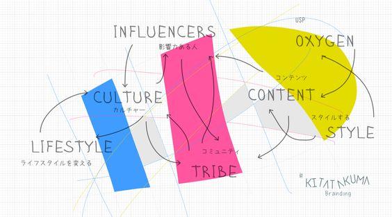 influencers @nonkou:#nonkou #branding  #kitatakuma #北琢磨  nonkou.org