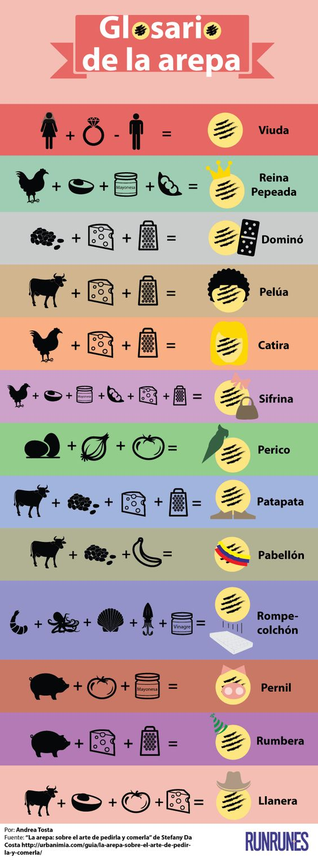 En definitiva, si tuviéramos que describir al venezolano a través de una comida, esa sería la Arepa. Este increíble alimento está compuesto de una masa a base de maíz cocido y molido, a la cual se le da forma redondeada. Sus usos son tan versátiles que se ha transformado en el plato por excelencia de …