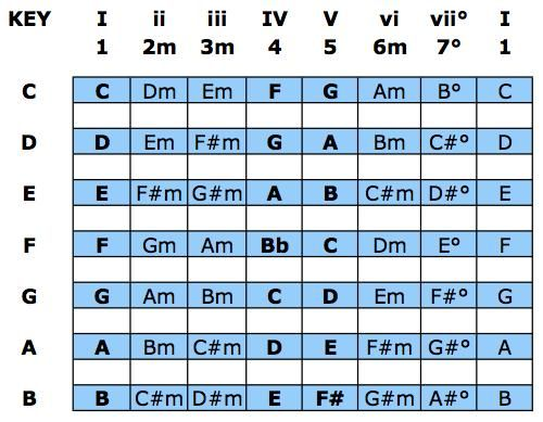 List Of Common Chord Progressions To Get You Started Writing A