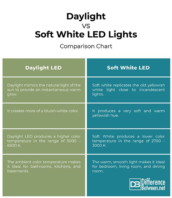 Difference Between How To Make Light Led Bulb Bright White Led