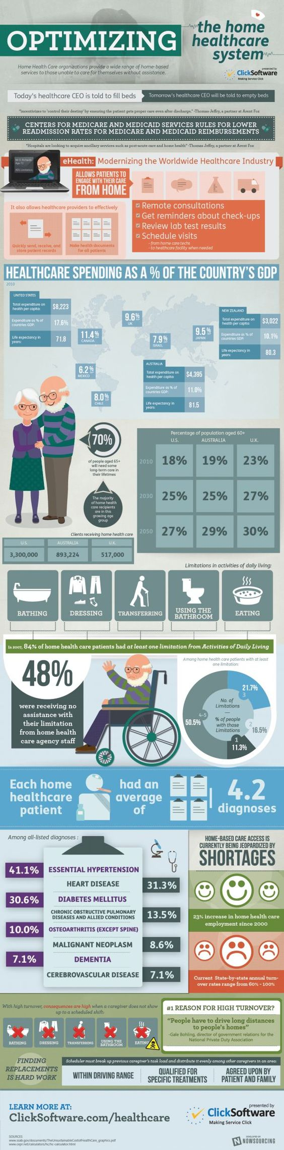 Infographic: See how #eHealth aids in home health care #telehealth