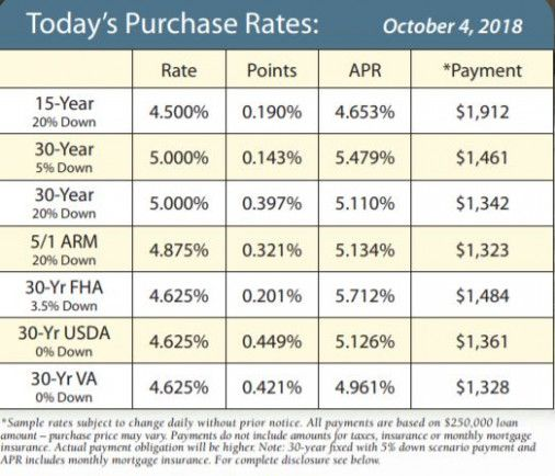 Current 15 year mortgage rates ny