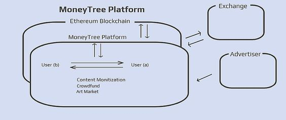 https://www.moneytree.social/ cryptocurrency ico digital currency token sale ethereum blockchain bitcoin altcoin