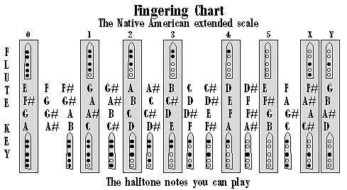 5 hole Flute fingering chart Flutes Pinterest Flutes, Native - flute fingering chart