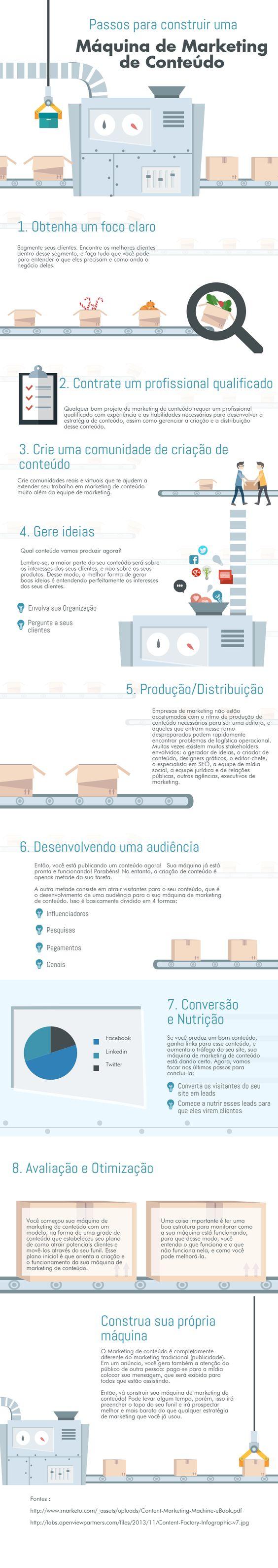 infografico maquina marketing