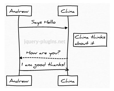 JS Sequence Diagrams #javascript #SVG #diagram #SVGdiagram #sequence #UML #UMLdiagram #js