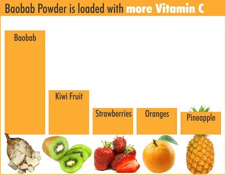 Vitamin C is an essential nutrient and antioxidant found in abundance in Baobab fruit powder.  Baobab powder has nearly 4 times more Vitamin C than oranges, and has one of the highest antioxidant ratings.  Because Vitamin C can't be stored in our bodies it's necessary to consume it on a daily basis.: