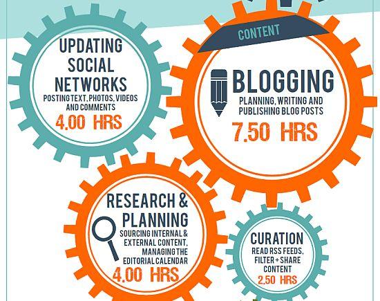 Wie viel Zeit braucht man für Social Media Kommunikation?
