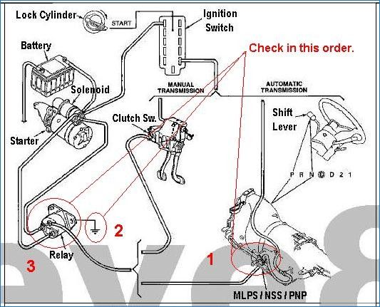 picture of ford starter selenoid wiring diagram 1990 ford starter motor diagram 1987 jeep wrangler sport old one