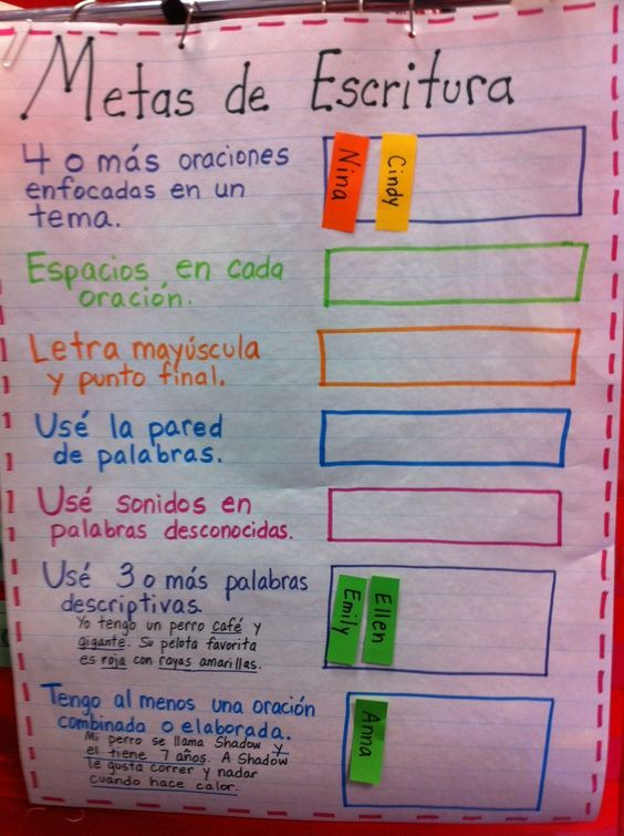 Writing Goals anchor chart in Spanish. Aligned to Write from the Beginning rubric. Metas de escritura.