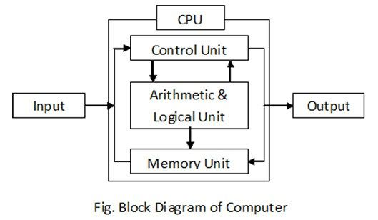 Block Diagram Of Computer Block Diagram Computer Components Computer
