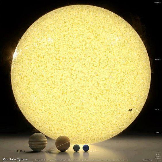 Cerebro Digital: Los planetas y el sol a escala. Hay muchas animaciones sobre la escala del tamaño del sistema solar, pero esta infografía d...