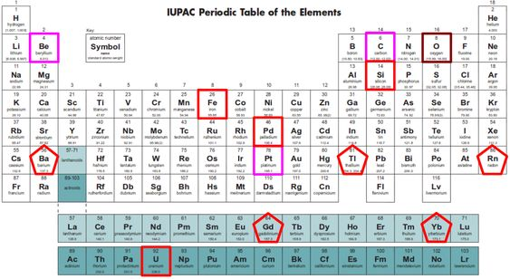 IUPAC Periodic Table of the elements TRUTH Pinterest Periodic - new periodic table aufbau
