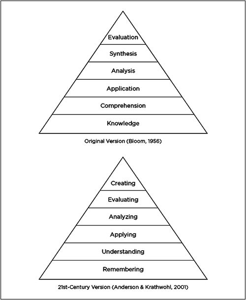 Bloom's Taxonomy in the 21st Century from the ASCD book Formative Assessment Action Plan by Nancy Frey and Douglas Fisher