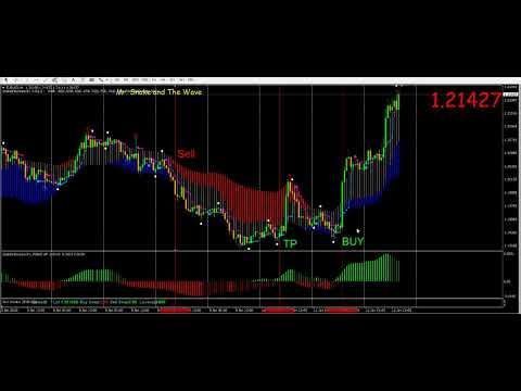 Operateforex The Ultimate Source Of Best Forex Mt4 Indicators And