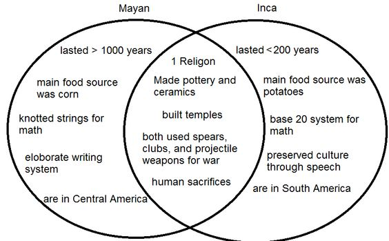 aztecs vs incas vs mayans