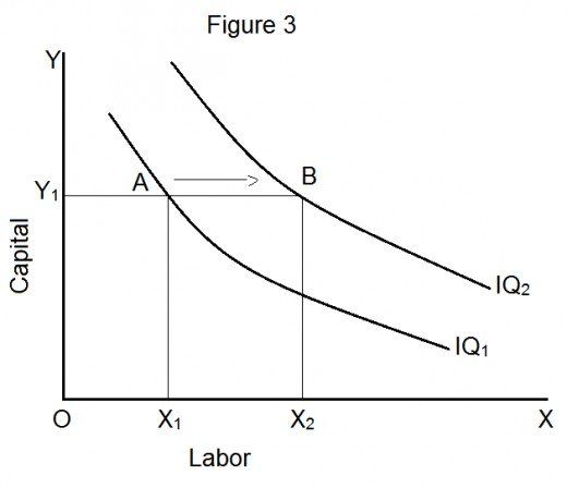 Isoquant Meaning And Properties In 2020 Meant To Be Factors Of Production Indifference Curve