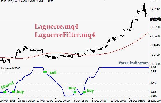 Mt4 Indicator Laguerre Rsi Mq4 Forex Indicators Guide Rsi