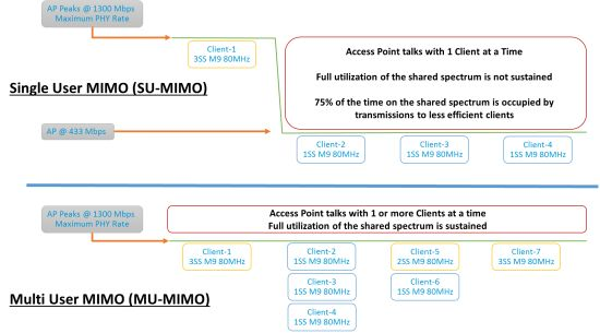 802.11ac updated sumo mimo image2