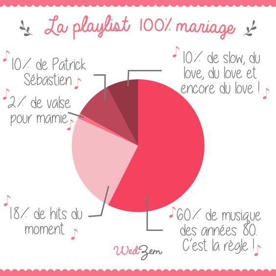 infographie mariage la playlist 100 mariage ou pas mariage - Playliste Mariage