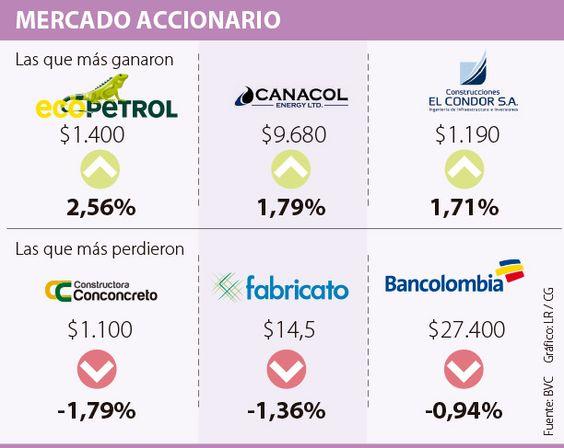 Conconcreto cayó 1,79% y fue la de peor desempeño en la BVC