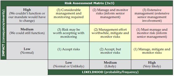 risk management template - Google Search Redlands Business - iq chart template