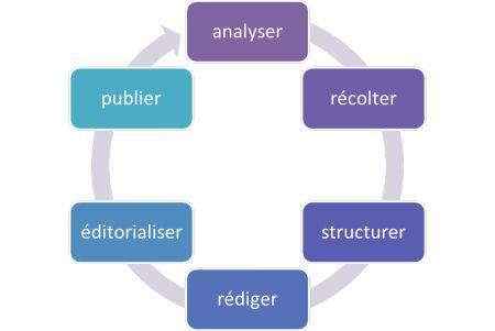 6 étapes pour créer du contenu #content #contenu via Le cycle de...