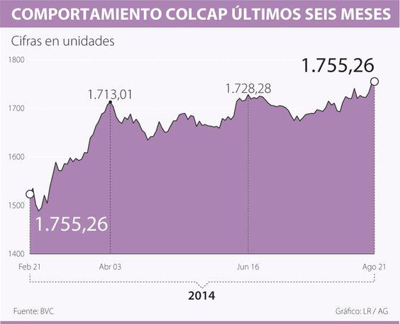 Colcap registra un máximo de 1.755,26 unidades y un alza de 9,27% en el año
