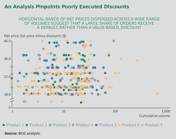 An Analysis Pinpoints Poorly Executed Discounts With Images