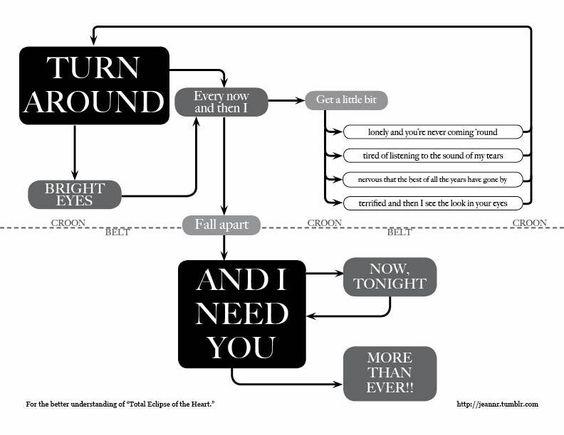 Total-Eclipse-of-the-Heart-Flowchart.jpg (792×612): Flow Charts, Bonnie Tyler, Better Understanding, Bright Eyes, Funny Stuff, Song Lyrics, Heart Flowchart