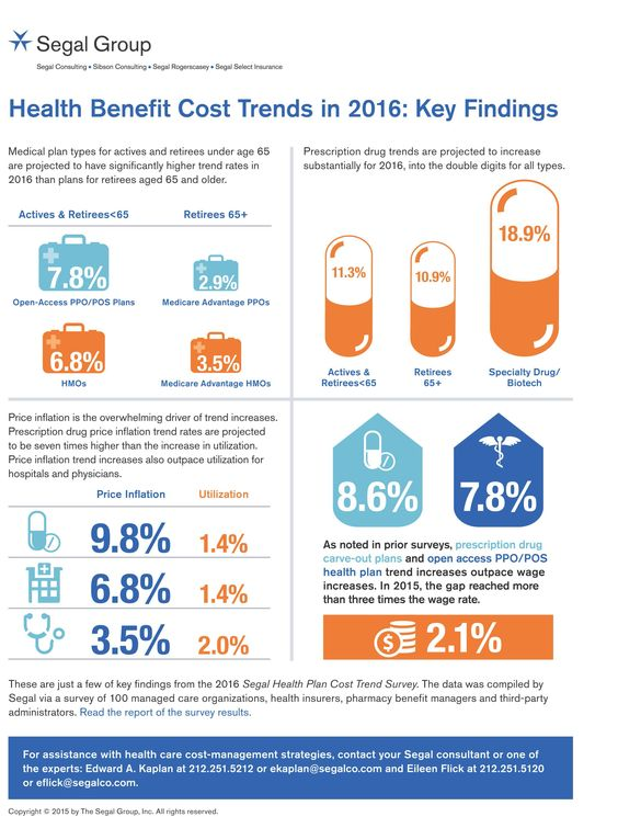 Prescription Drug Trends Projected to Reach Double Digits in 2016, According to The Segal Group | Business Wire