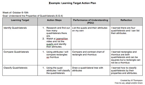 Genius Hour Action Plan - action plan example