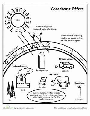 Greenhouse Effect Diagram Pinterest Coloring Free Global Warming Coloring Pages