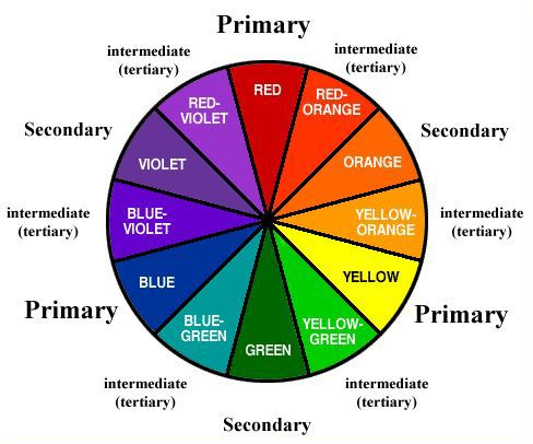 The Available Tree Tier Color Schemes Color Wheels Primary Secondary Intermediate Or Tertiary Color Wheel Color Theory Color Wheel Projects