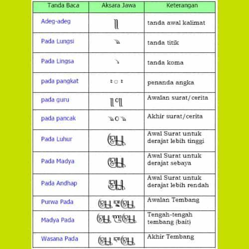 Aksara Jawa Hanacaraka Dan Contoh Pinterpandai Bahasa